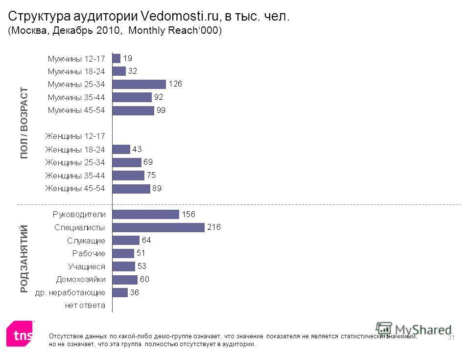 31 Структура аудитории Vedomosti.ru, в тыс. чел. (Москва, Декабрь 2010, Monthly Reach000) ПОЛ / ВОЗРАСТ РОД ЗАНЯТИЙ Отсутствие данных по какой-либо демо-группе означает, что значение показателя не является статистически значимым, но не означает, что