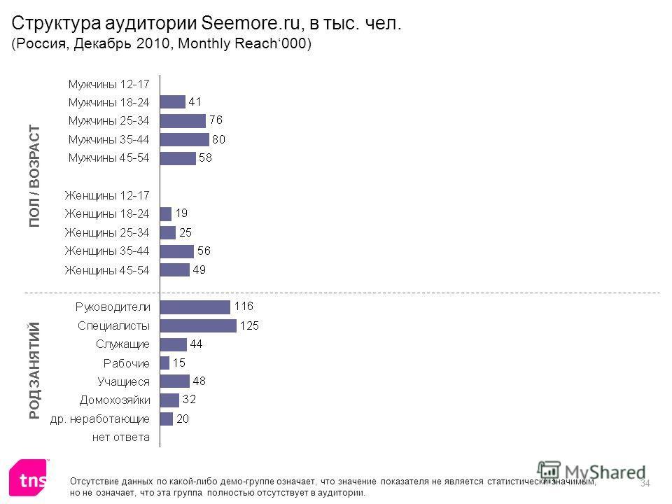 34 Структура аудитории Seemore.ru, в тыс. чел. (Россия, Декабрь 2010, Monthly Reach000) ПОЛ / ВОЗРАСТ РОД ЗАНЯТИЙ Отсутствие данных по какой-либо демо-группе означает, что значение показателя не является статистически значимым, но не означает, что эт