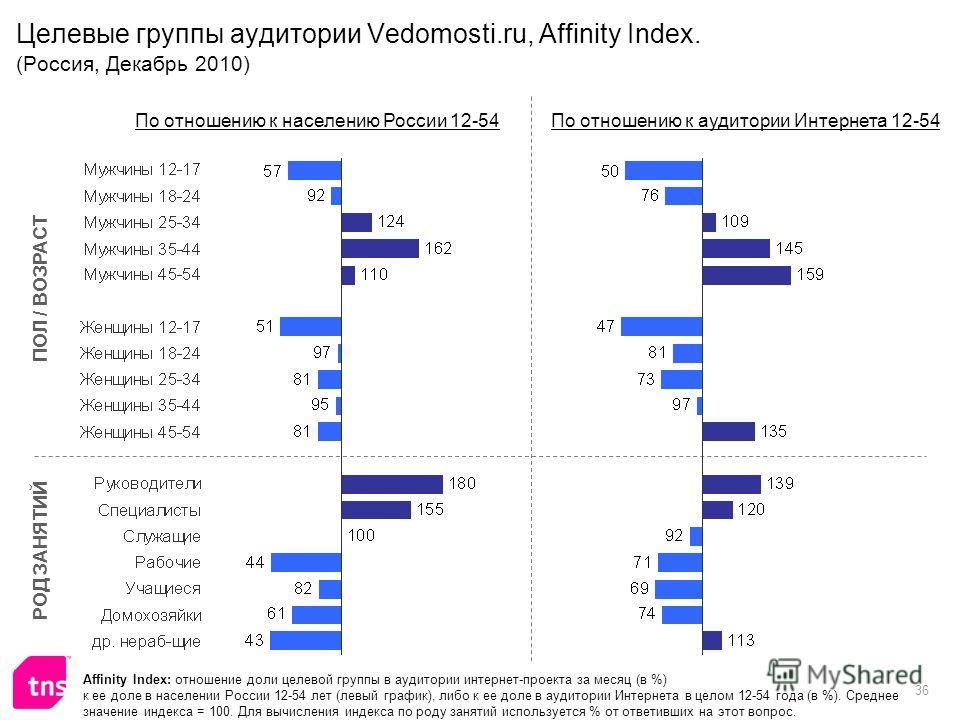 36 Целевые группы аудитории Vedomosti.ru, Affinity Index. (Россия, Декабрь 2010) Affinity Index: отношение доли целевой группы в аудитории интернет-проекта за месяц (в %) к ее доле в населении России 12-54 лет (левый график), либо к ее доле в аудитор