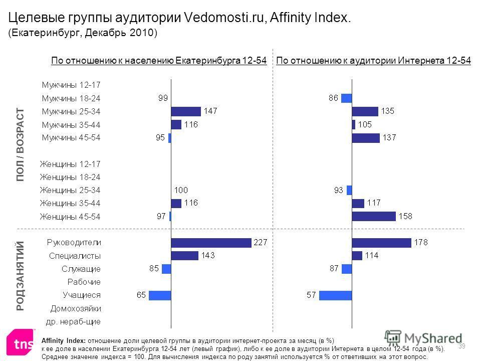 39 Целевые группы аудитории Vedomosti.ru, Affinity Index. (Екатеринбург, Декабрь 2010) Affinity Index: отношение доли целевой группы в аудитории интернет-проекта за месяц (в %) к ее доле в населении Екатеринбурга 12-54 лет (левый график), либо к ее д