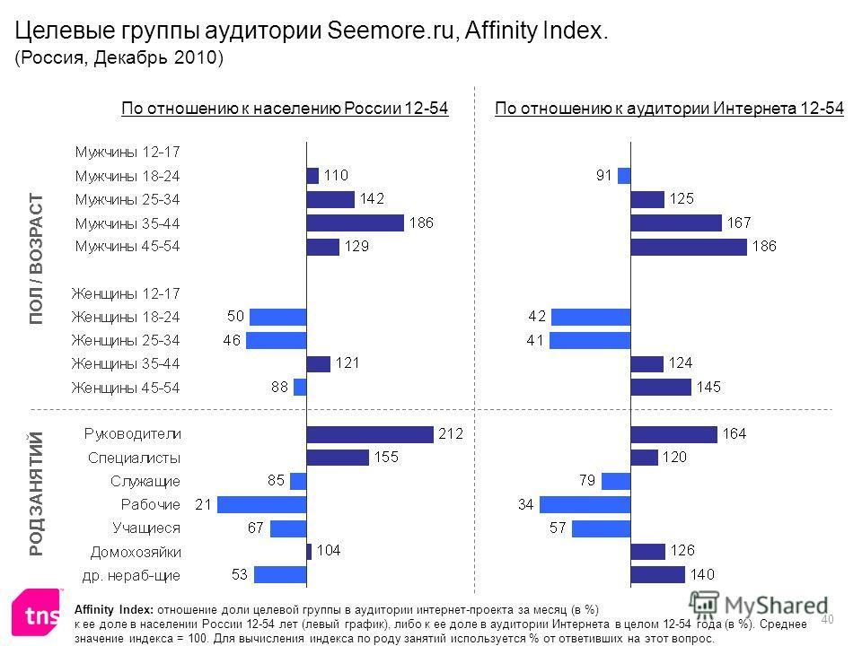 40 Affinity Index: отношение доли целевой группы в аудитории интернет-проекта за месяц (в %) к ее доле в населении России 12-54 лет (левый график), либо к ее доле в аудитории Интернета в целом 12-54 года (в %). Среднее значение индекса = 100. Для выч