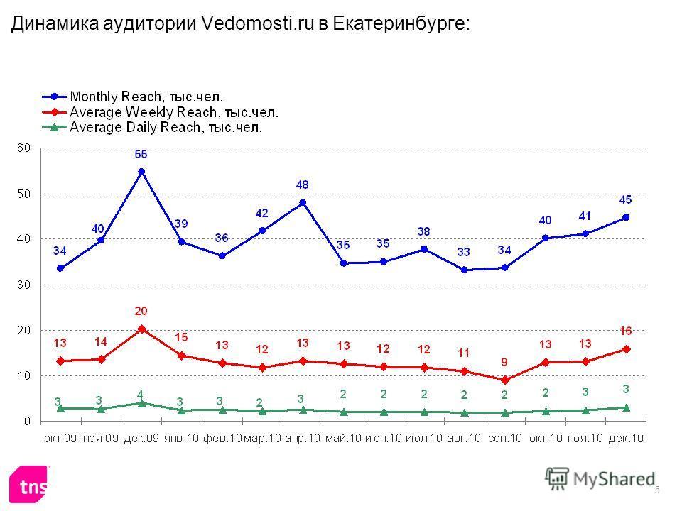 5 Динамика аудитории Vedomosti.ru в Екатеринбурге: