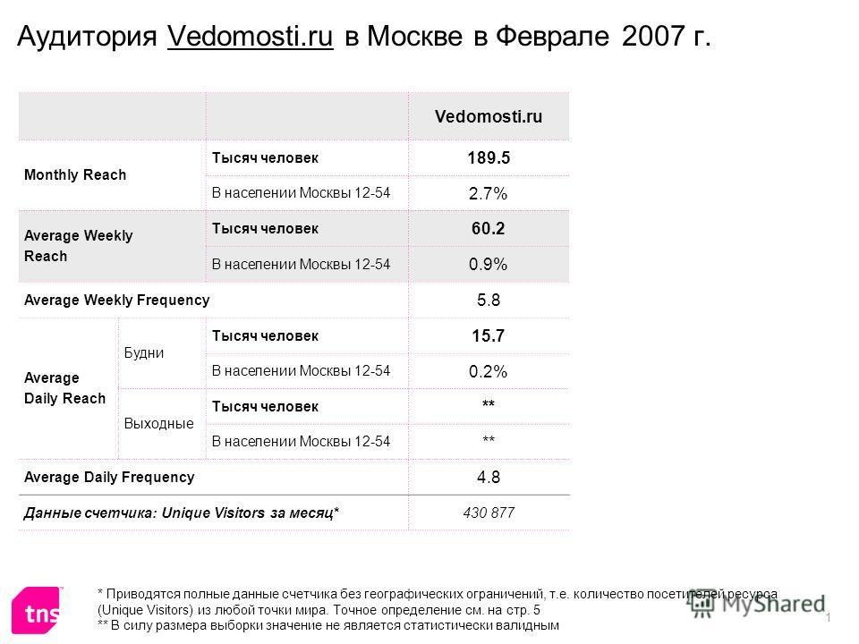1 Аудитория Vedomosti.ru в Москве в Феврале 2007 г. Vedomosti.ru Monthly Reach Тысяч человек 189.5 В населении Москвы 12-54 2.7% Average Weekly Reach Тысяч человек 60.2 В населении Москвы 12-54 0.9% Average Weekly Frequency 5.8 Average Daily Reach Бу