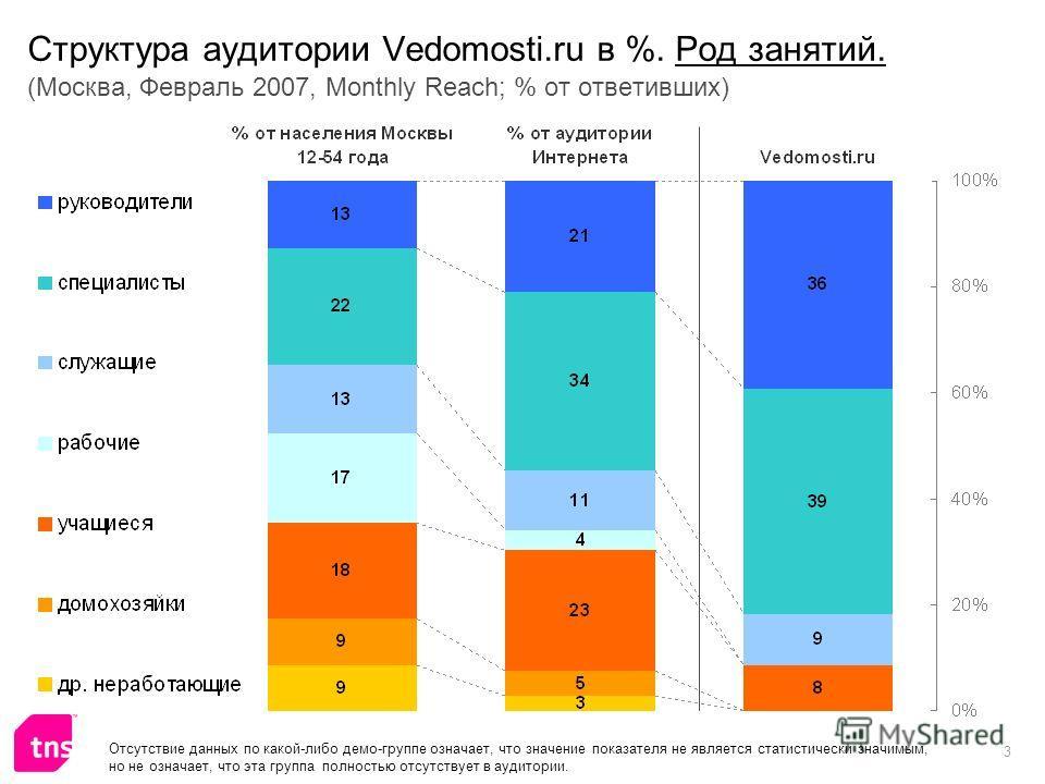3 Структура аудитории Vedomosti.ru в %. Род занятий. (Москва, Февраль 2007, Monthly Reach; % от ответивших) Отсутствие данных по какой-либо демо-группе означает, что значение показателя не является статистически значимым, но не означает, что эта груп