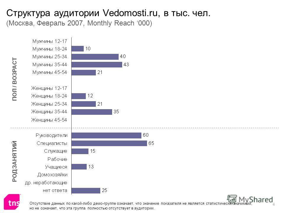 4 Структура аудитории Vedomosti.ru, в тыс. чел. (Москва, Февраль 2007, Monthly Reach 000) ПОЛ / ВОЗРАСТ РОД ЗАНЯТИЙ Отсутствие данных по какой-либо демо-группе означает, что значение показателя не является статистически значимым, но не означает, что