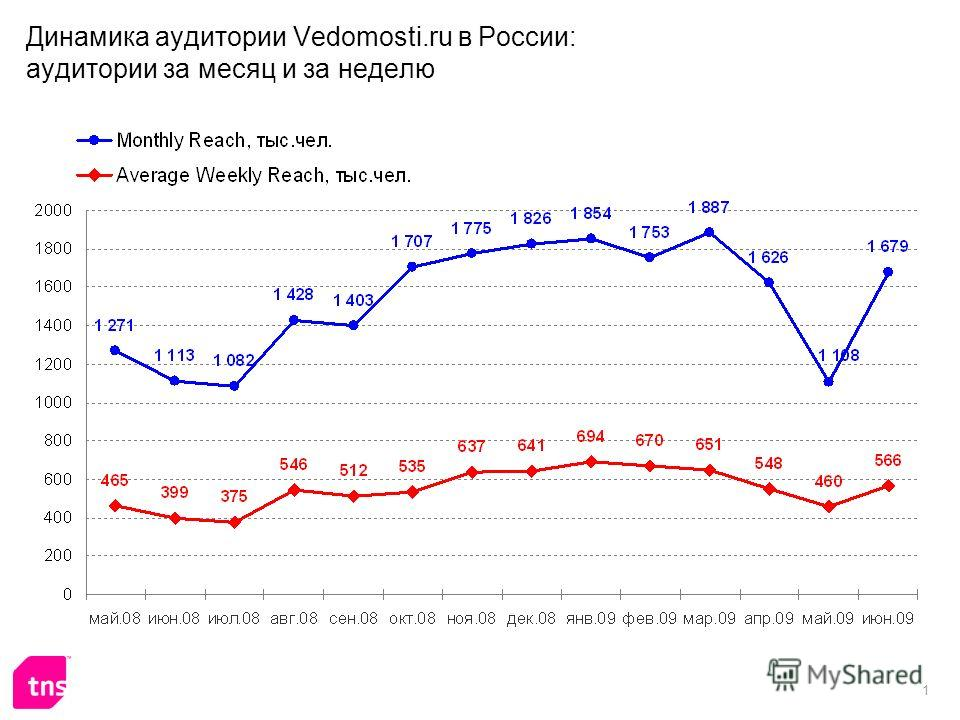 1 Динамика аудитории Vedomosti.ru в России: аудитории за месяц и за неделю