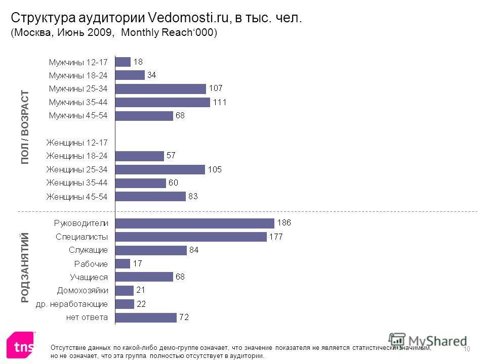 10 Структура аудитории Vedomosti.ru, в тыс. чел. (Москва, Июнь 2009, Monthly Reach000) ПОЛ / ВОЗРАСТ РОД ЗАНЯТИЙ Отсутствие данных по какой-либо демо-группе означает, что значение показателя не является статистически значимым, но не означает, что эта