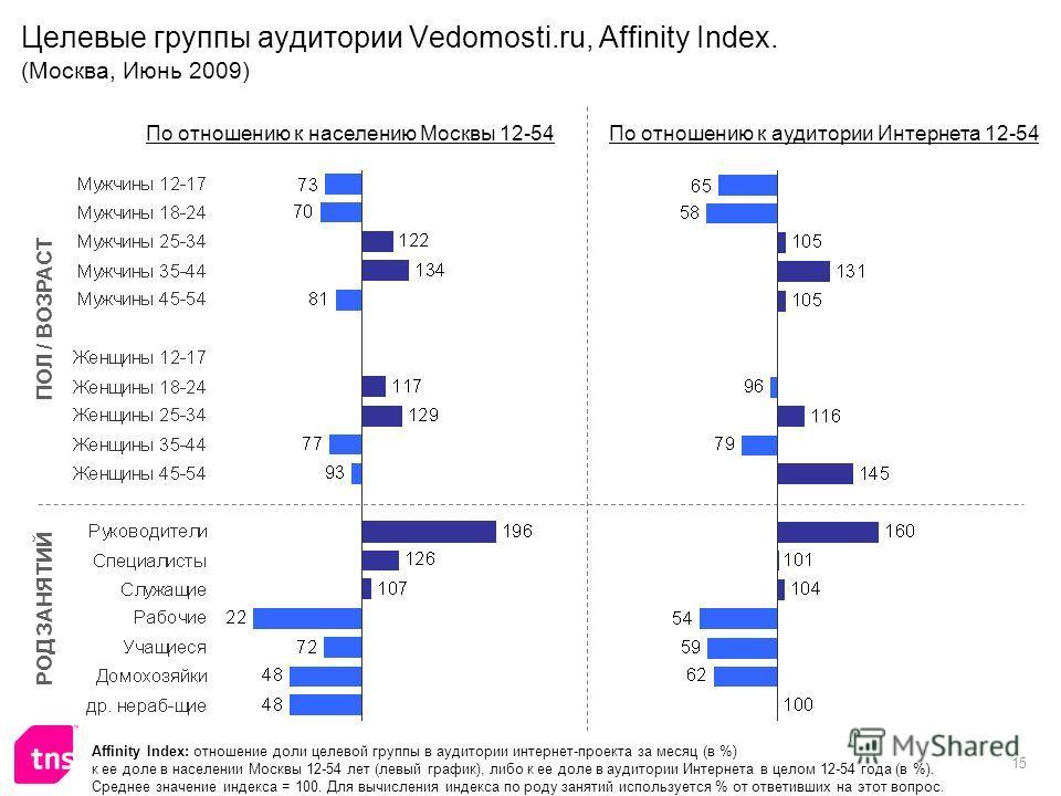 15 Целевые группы аудитории Vedomosti.ru, Affinity Index. (Москва, Июнь 2009) Affinity Index: отношение доли целевой группы в аудитории интернет-проекта за месяц (в %) к ее доле в населении Москвы 12-54 лет (левый график), либо к ее доле в аудитории