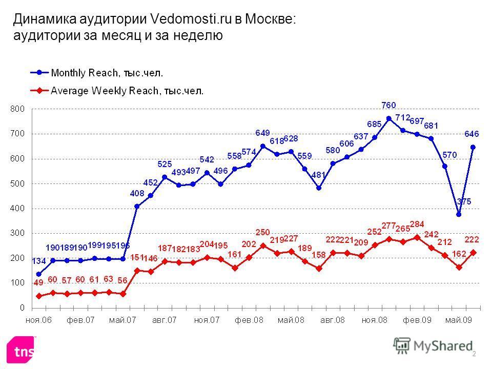 2 Динамика аудитории Vedomosti.ru в Москве: аудитории за месяц и за неделю