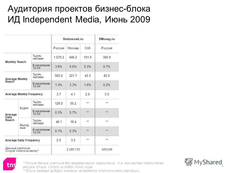 6 Аудитория проектов бизнес-блока ИД Independent Media, Июнь 2009 Vedomosti.ruSMoney.ru РоссияМоскваСпбРоссия Monthly Reach Тысяч человек 1 679.2646.2151.9300.9 В населении 12-54 3.8%9.6%5.3%0.7% Average Weekly Reach Тысяч человек 565.6221.745.582.9