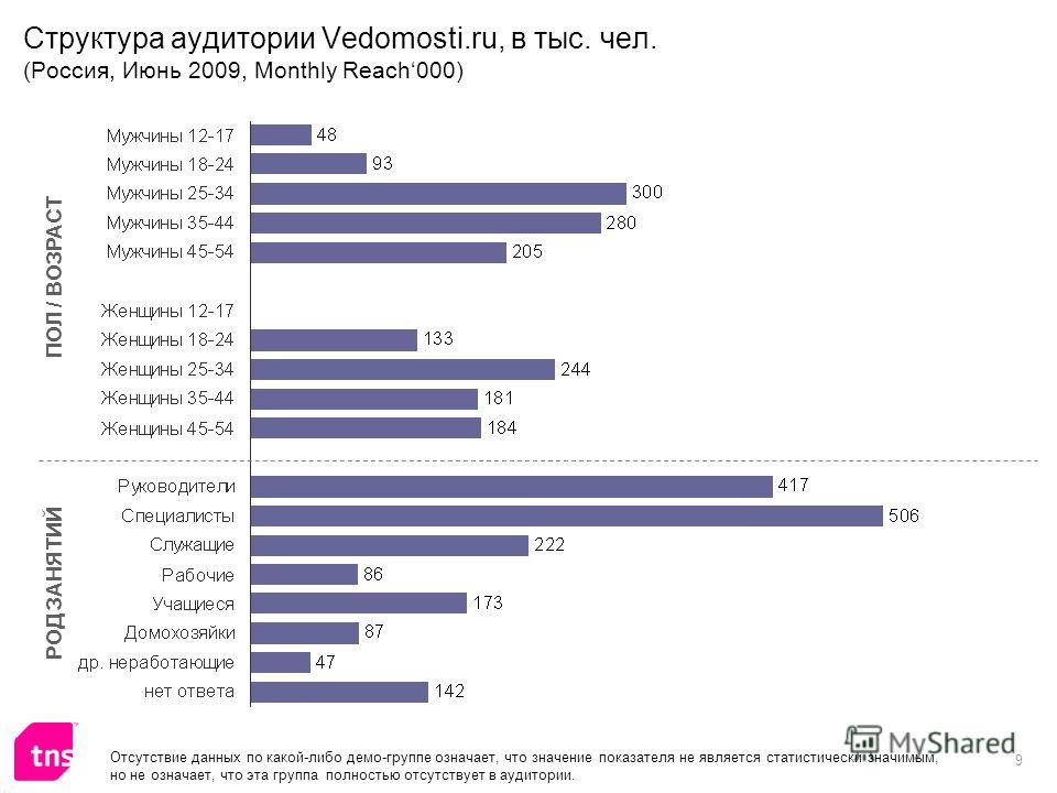 9 Структура аудитории Vedomosti.ru, в тыс. чел. (Россия, Июнь 2009, Monthly Reach000) ПОЛ / ВОЗРАСТ РОД ЗАНЯТИЙ Отсутствие данных по какой-либо демо-группе означает, что значение показателя не является статистически значимым, но не означает, что эта