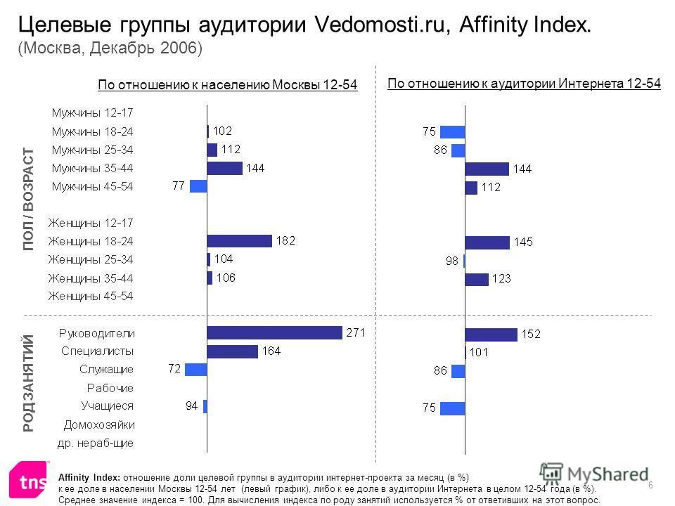 6 Целевые группы аудитории Vedomosti.ru, Affinity Index. (Москва, Декабрь 2006) Affinity Index: отношение доли целевой группы в аудитории интернет-проекта за месяц (в %) к ее доле в населении Москвы 12-54 лет (левый график), либо к ее доле в аудитори