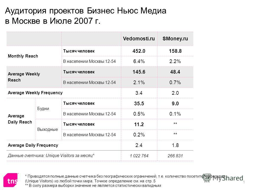 1 Аудитория проектов Бизнес Ньюс Медиа в Москве в Июле 2007 г. Vedomosti.ruSMoney.ru Monthly Reach Тысяч человек 452.0158.8 В населении Москвы 12-54 6.4%2.2% Average Weekly Reach Тысяч человек 145.648.4 В населении Москвы 12-54 2.1%0.7% Average Weekl