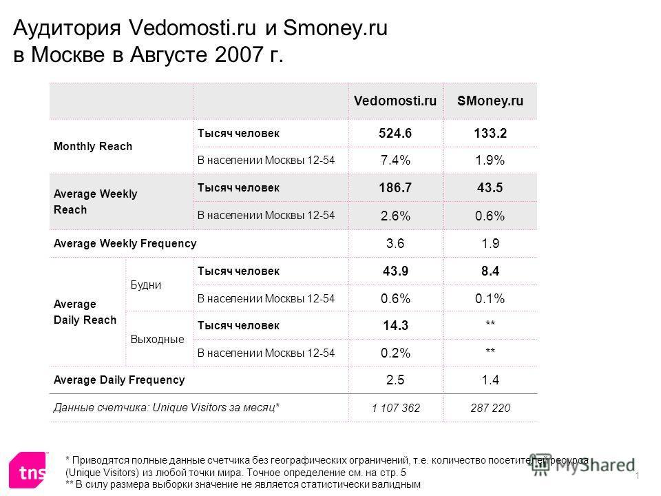 1 Аудитория Vedomosti.ru и Smoney.ru в Москве в Августе 2007 г. Vedomosti.ruSMoney.ru Monthly Reach Тысяч человек 524.6133.2 В населении Москвы 12-54 7.4%1.9% Average Weekly Reach Тысяч человек 186.743.5 В населении Москвы 12-54 2.6%0.6% Average Week