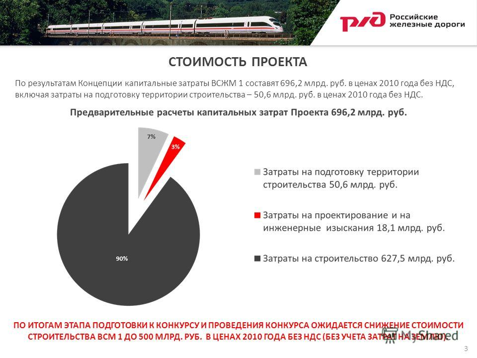 СТОИМОСТЬ ПРОЕКТА По результатам Концепции капитальные затраты ВСЖМ 1 составят 696,2 млрд. руб. в ценах 2010 года без НДС, включая затраты на подготовку территории строительства – 50,6 млрд. руб. в ценах 2010 года без НДС. 3 ПО ИТОГАМ ЭТАПА ПОДГОТОВК