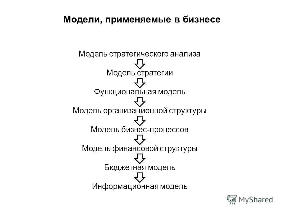 Модели, применяемые в бизнесе Модель стратегического анализа Модель стратегии Функциональная модель Модель организационной структуры Модель бизнес-процессов Модель финансовой структуры Бюджетная модель Информационная модель