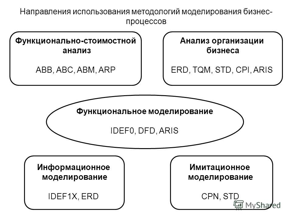 Функционально-стоимостной анализ ABB, ABC, ABM, ARP Анализ организации бизнеса ERD, TQM, STD, CPI, ARIS Имитационное моделирование CPN, STD Информационное моделирование IDEF1X, ERD Функциональное моделирование IDEF0, DFD, ARIS Направления использован
