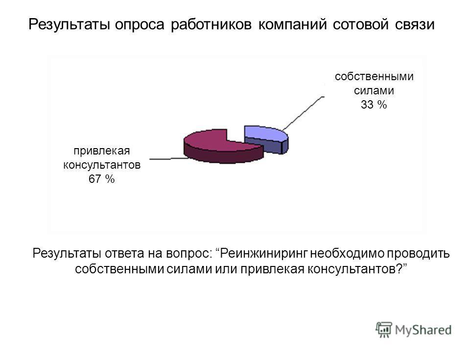 Результаты опроса работников компаний сотовой связи Результаты ответа на вопрос: Реинжиниринг необходимо проводить собственными силами или привлекая консультантов? привлекая консультантов 67 % собственными силами 33 %