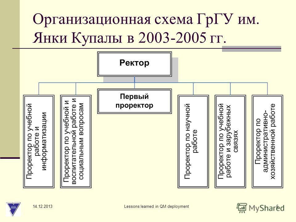 14.12.2013 Lessons learned in QM deployment6 Организационная схема ГрГУ им. Янки Купалы в 2003-2005 гг.