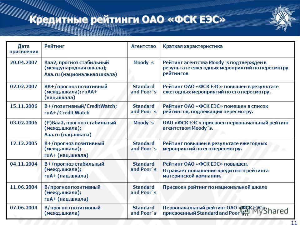 11 Кредитные рейтинги ОАО «ФСК ЕЭС» Дата присвоения РейтингАгентствоКраткая характеристика 20.04.2007Baa2, прогноз стабильный (международная шкала); Aaa.ru (национальная шкала) Moody`sРейтинг агентства Moody`s подтвержден в результате ежегодных мероп