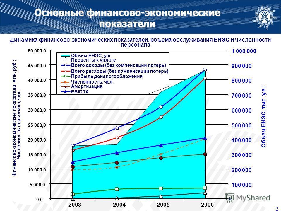 2 Основные финансово-экономические показатели Динамика финансово-экономических показателей, объема обслуживания ЕНЭС и численности персонала 0,0 5 000,0 10 000,0 15 000,0 20 000,0 25 000,0 30 000,0 2003200420052006 Финансово-экономические показатели,