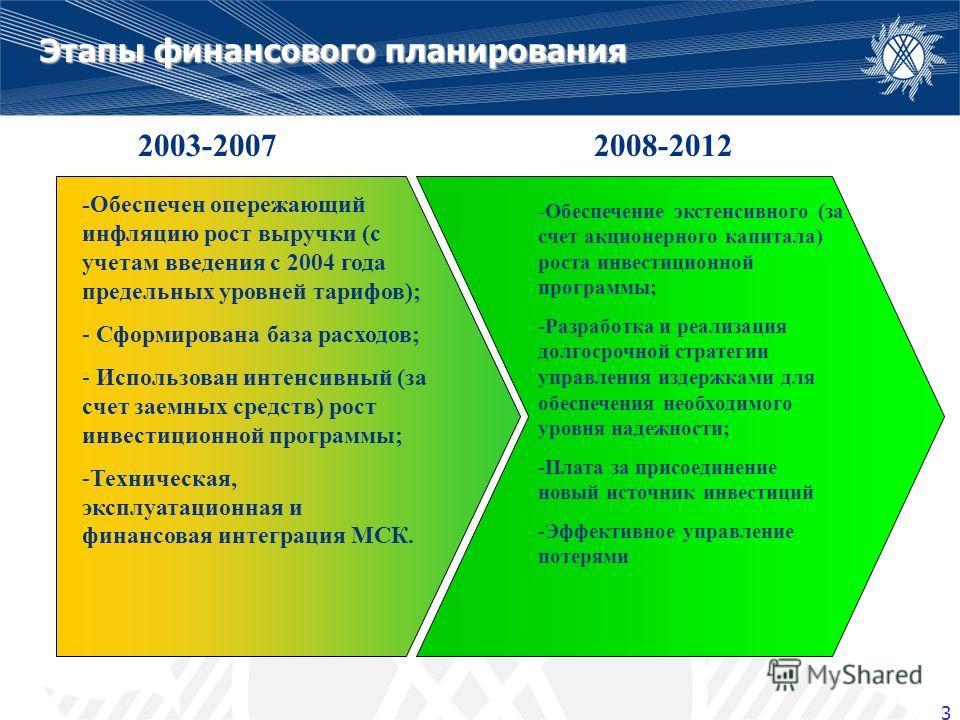 3 5+5 Этапы финансового планирования -Обеспечен опережающий инфляцию рост выручки (с учетам введения с 2004 года предельных уровней тарифов); - Сформирована база расходов; - Использован интенсивный (за счет заемных средств) рост инвестиционной програ