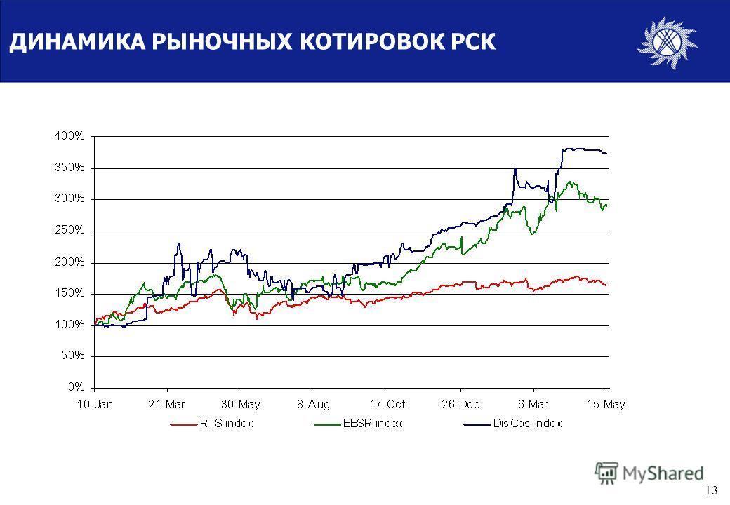 12 ПРИЛОЖЕНИЯ 1. Динамика рыночных котировок РСК 2. Основные рыночные показатели РСК