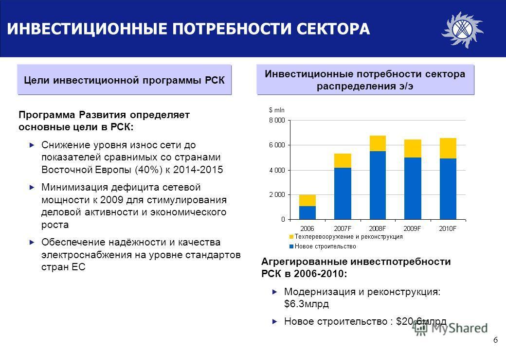 5 НЕДОИНВЕСТИРОВАНИЕ ПРИВЕЛО К ДЕФИЦИТУ СЕТЕВЫХ МОЩНОСТЕЙ Напряжение в РСК Ограничения электроэнергии в Москве в мае 2005 и январе 2006 вызвали оживлённые публичные дискуссии и ускорили реформы Нагрузка сетей близка к максимальной в 2005 в 4 регионах