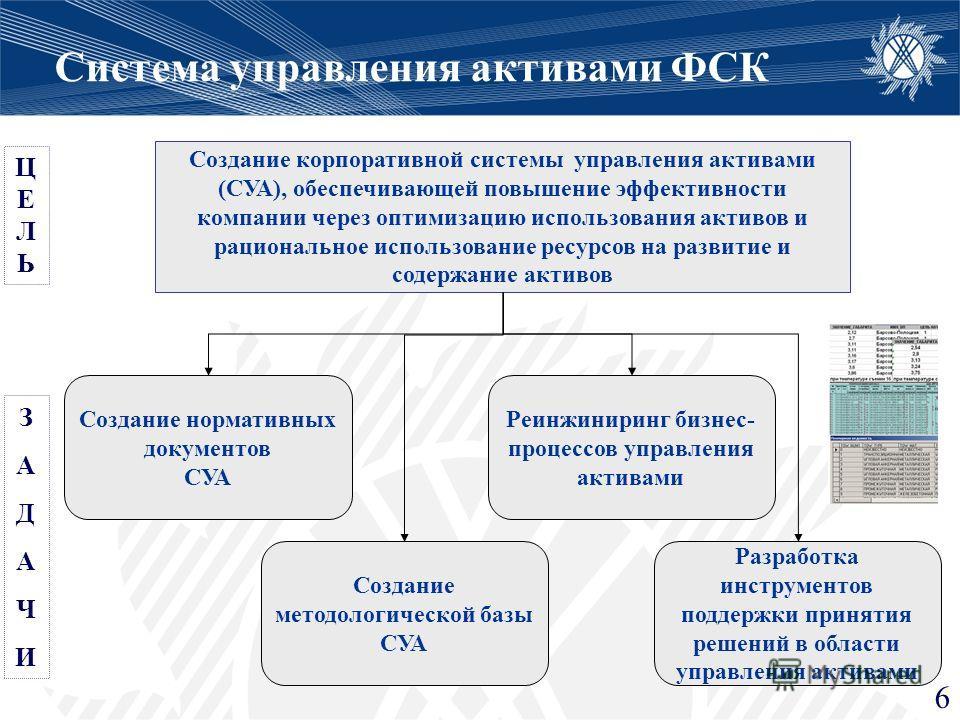 Система управления активами ФСК Создание корпоративной системы управления активами (СУА), обеспечивающей повышение эффективности компании через оптимизацию использования активов и рациональное использование ресурсов на развитие и содержание активов С