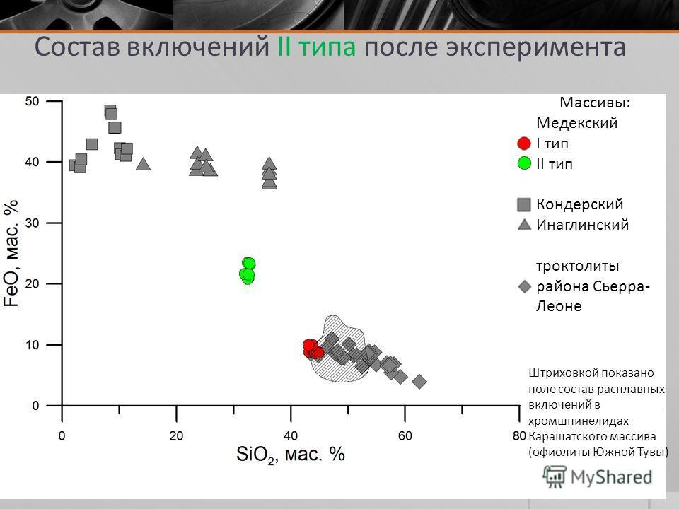 Штриховкой показано поле состав расплавных включений в хромшпинелидах Карашатского массива (офиолиты Южной Тувы) Массивы: Медекский I тип II тип Кондерский Инаглинский троктолиты района Сьерра- Леоне Состав включений II типа после эксперимента