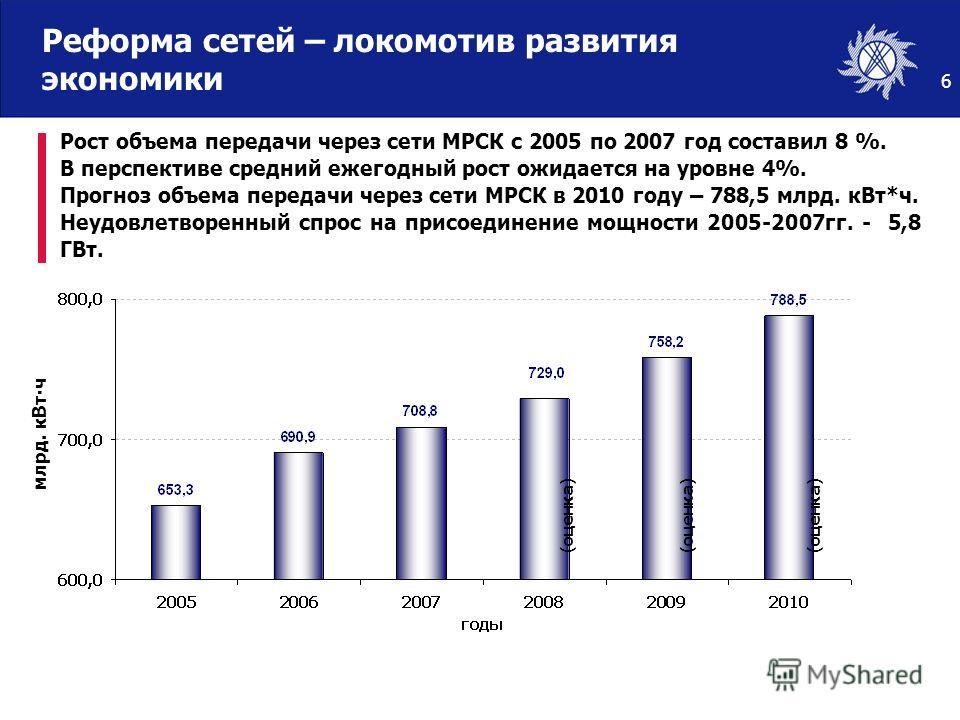 6 Рост объема передачи через сети МРСК с 2005 по 2007 год составил 8 %. В перспективе средний ежегодный рост ожидается на уровне 4%. Прогноз объема передачи через сети МРСК в 2010 году – 788,5 млрд. кВт*ч. Неудовлетворенный спрос на присоединение мощ