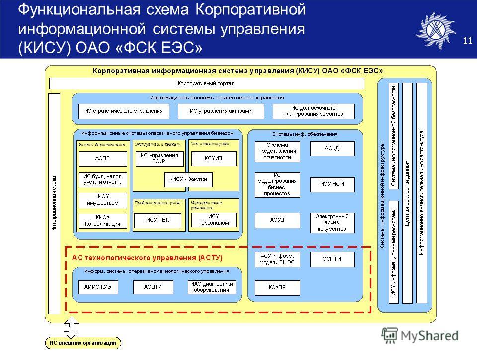 11 Функциональная схема Корпоративной информационной системы управления (КИСУ) ОАО «ФСК ЕЭС»