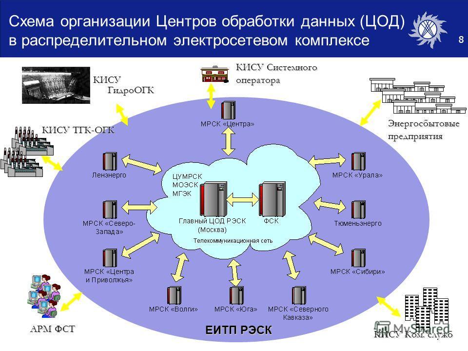 8 Схема организации Центров обработки данных (ЦОД) в распределительном электросетевом комплексе Энергосбытовыепредприятия КИСУ ТГК-ОГК АРМ ФСТ КИСУ Ком. служб ЕИТП РЭСК КИСУ Системного оператора КИСУ ГидроОГК