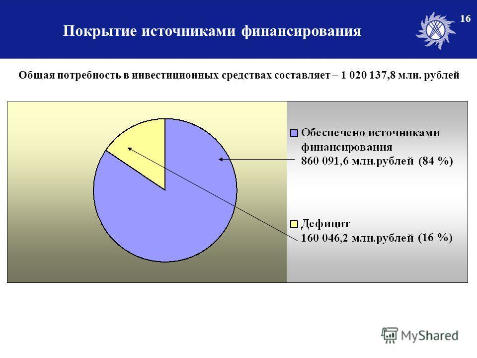 Покрытие источниками финансирования 16 Общая потребность в инвестиционных средствах составляет – 1 020 137,8 млн. рублей (84 %) (16 %)