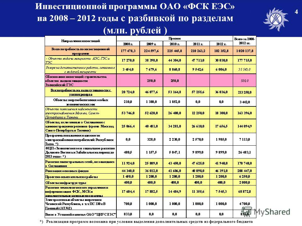 Инвестиционной программы ОАО «ФСК ЕЭС» на 2008 – 2012 годы с разбивкой по разделам (млн. рублей ) 4 *) Реализация программ возможна при условии выделения дополнительных средств из федерального бюджета
