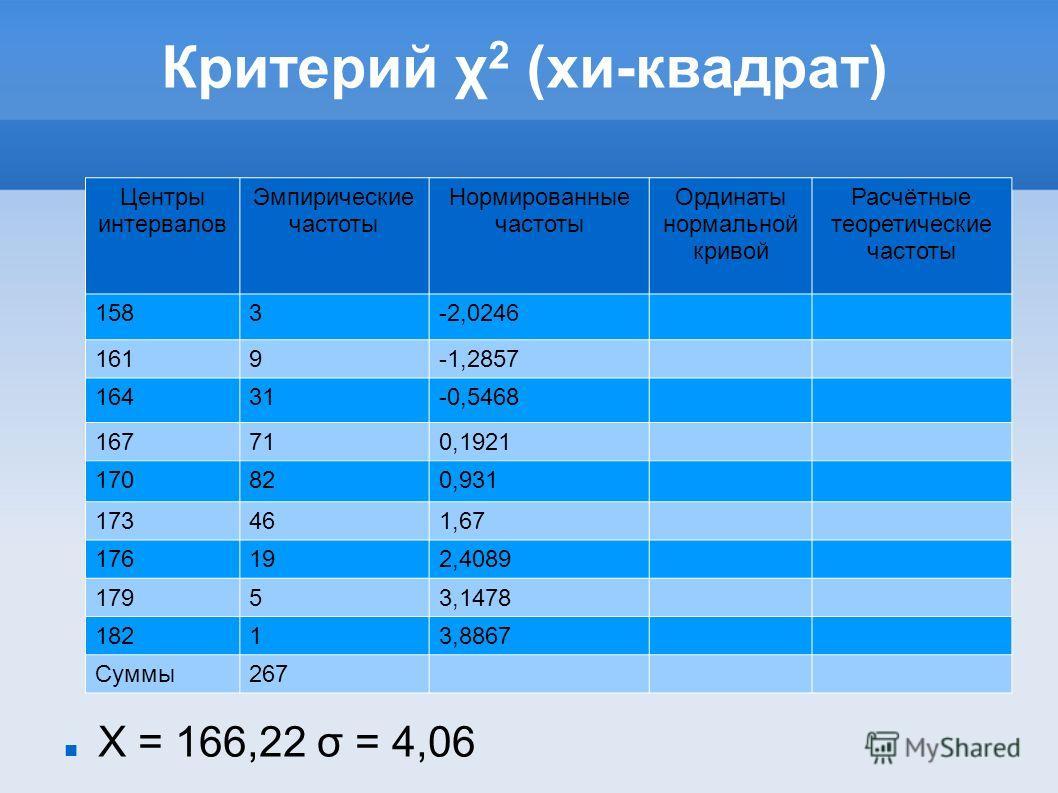 Критерий χ 2 (хи-квадрат) X = 166,22 σ = 4,06 Центры интервалов Эмпирические частоты Нормированные частоты Ординаты нормальной кривой Расчётные теоретические частоты 1583-2,0246 1619-1,2857 16431-0,5468 167710,1921 170820,931 173461,67 176192,4089 17