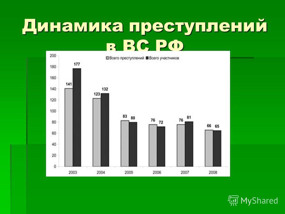 Динамика преступлений в ВС РФ