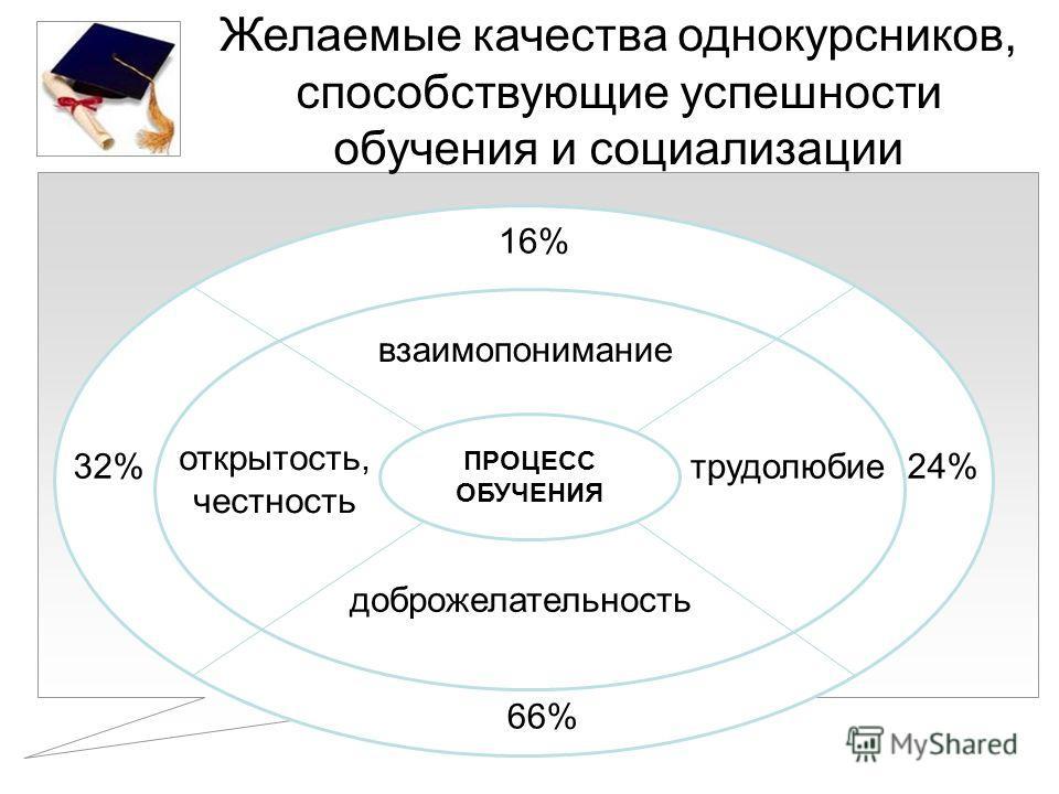 Желаемые качества однокурсников, способствующие успешности обучения и социализации ПРОЦЕСС ОБУЧЕНИЯ взаимопонимание доброжелательность открытость, честность трудолюбие 16% 24% 66% 32%