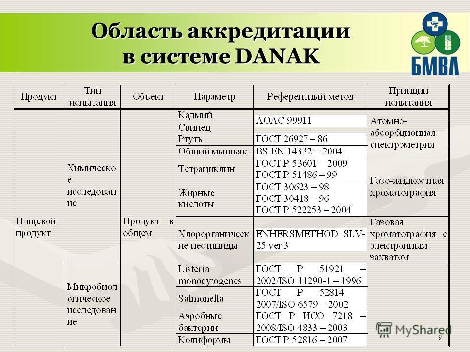 9 Область аккредитации в системе DANAK