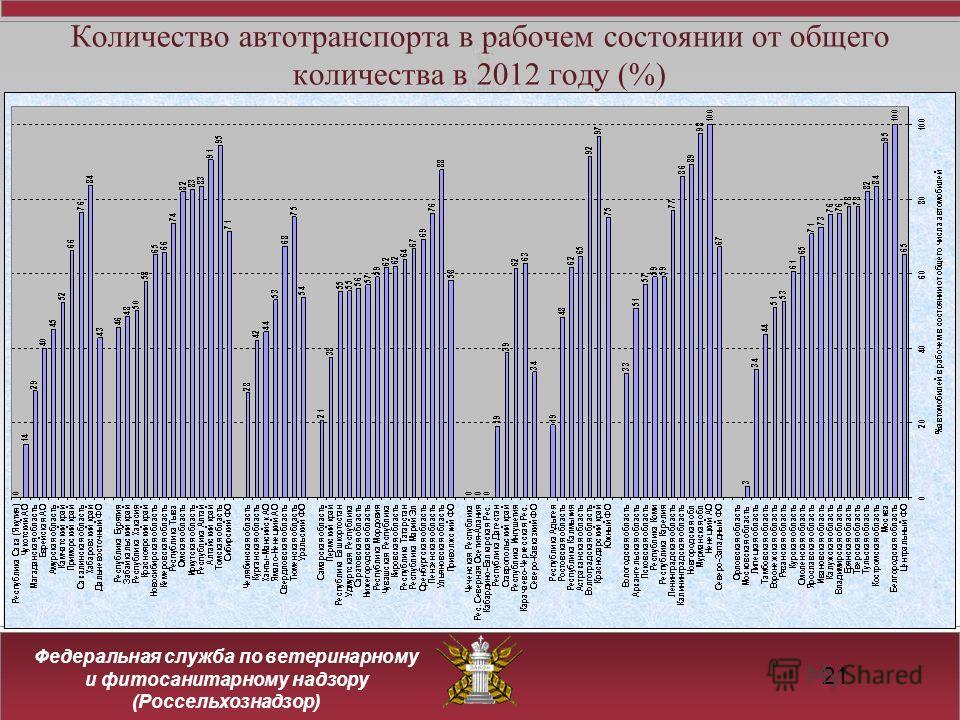 Федеральная служба по ветеринарному и фитосанитарному надзору (Россельхознадзор) 21 Количество автотранспорта в рабочем состоянии от общего количества в 2012 году (%)