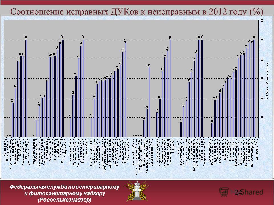 Федеральная служба по ветеринарному и фитосанитарному надзору (Россельхознадзор) Соотношение исправных ДУКов к неисправным в 2012 году (%) 24