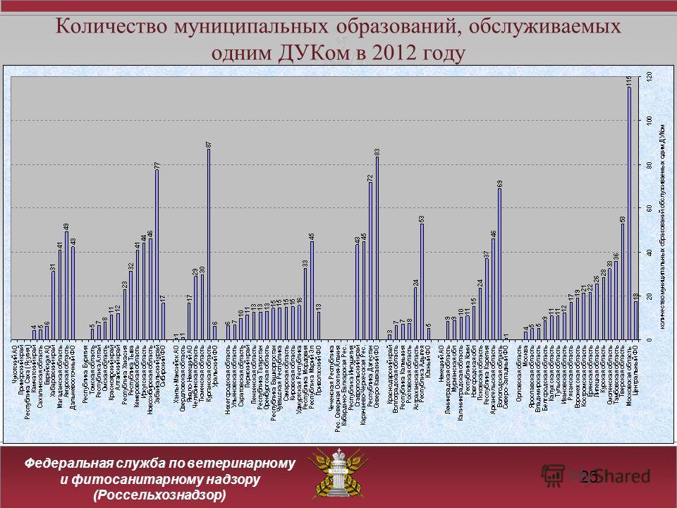 Федеральная служба по ветеринарному и фитосанитарному надзору (Россельхознадзор) Количество муниципальных образований, обслуживаемых одним ДУКом в 2012 году 25