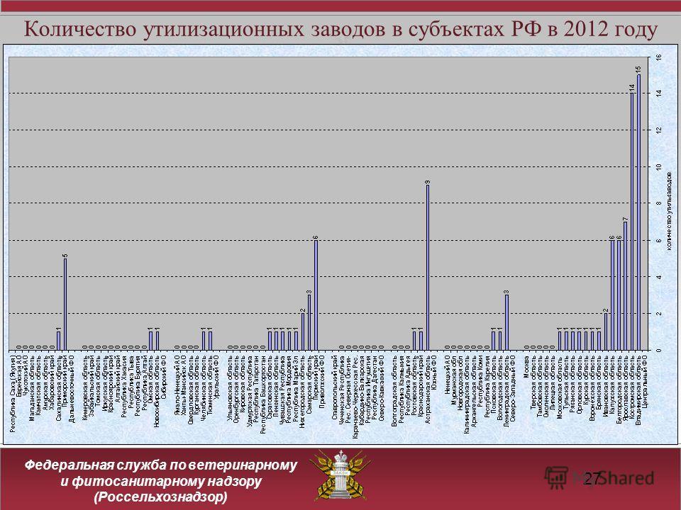 Федеральная служба по ветеринарному и фитосанитарному надзору (Россельхознадзор) Количество утилизационных заводов в субъектах РФ в 2012 году 27