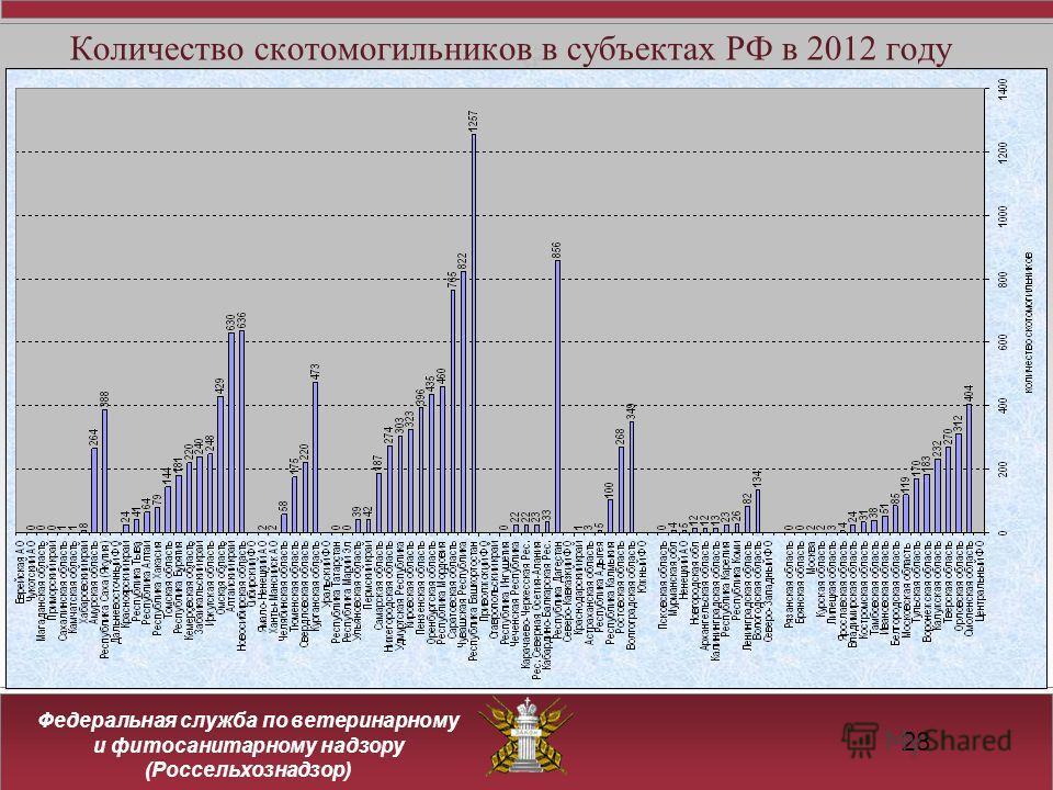 Федеральная служба по ветеринарному и фитосанитарному надзору (Россельхознадзор) 28 Количество скотомогильников в субъектах РФ в 2012 году