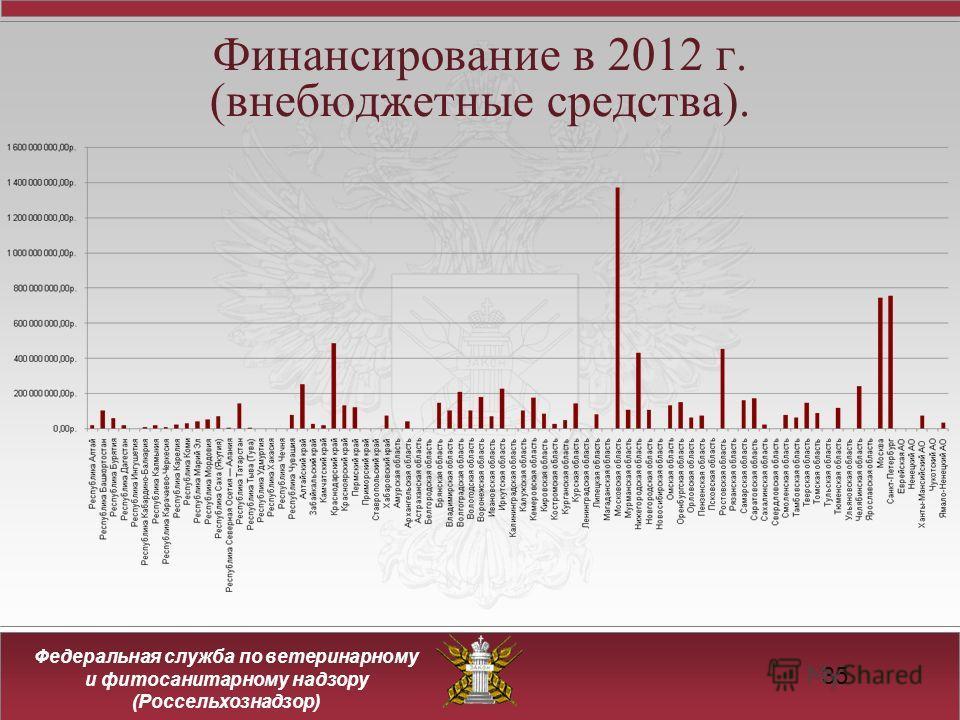 Федеральная служба по ветеринарному и фитосанитарному надзору (Россельхознадзор) Финансирование в 2012 г. (внебюджетные средства). 35