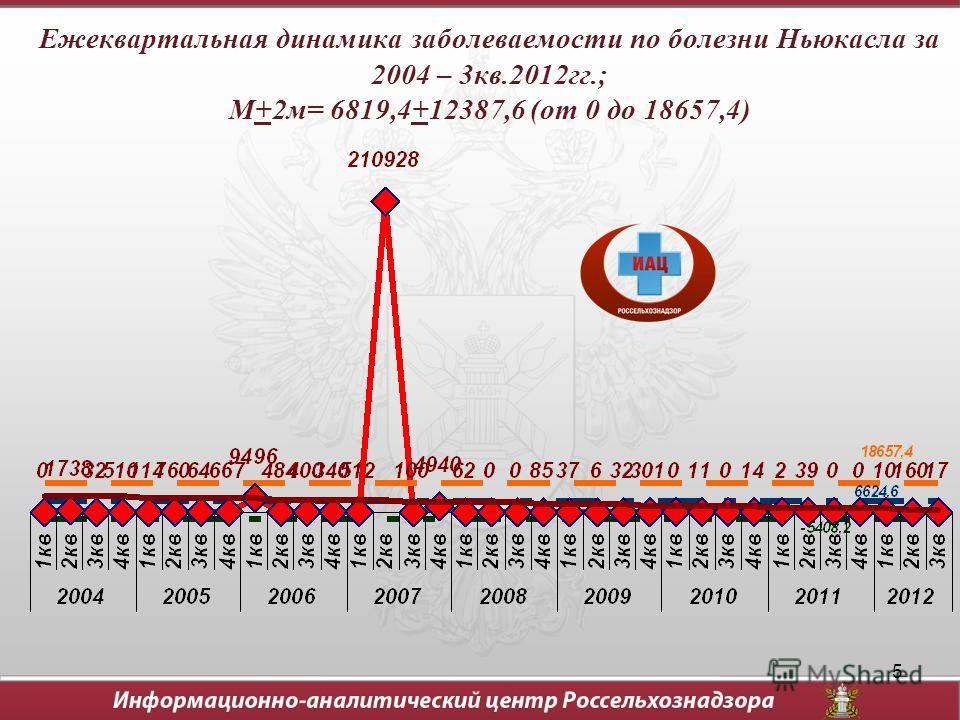 5 Ежеквартальная динамика заболеваемости по болезни Ньюкасла за 2004 – 3кв.2012гг.; М+2м= 6819,4+12387,6 (от 0 до 18657,4)