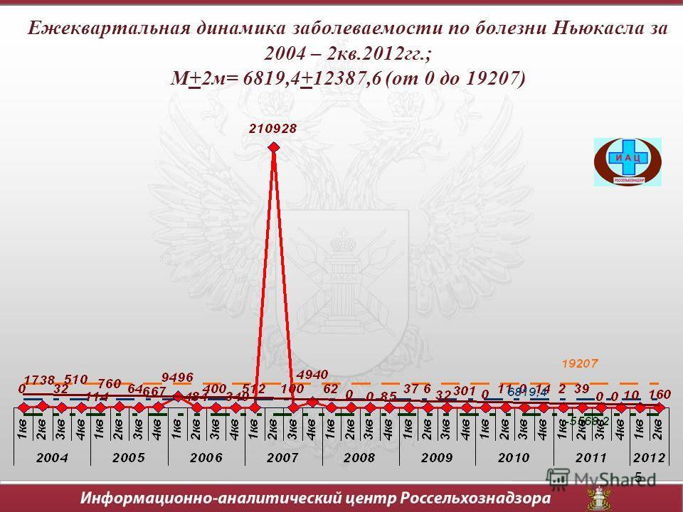 5 Ежеквартальная динамика заболеваемости по болезни Ньюкасла за 2004 – 2кв.2012гг.; М+2м= 6819,4+12387,6 (от 0 до 19207)