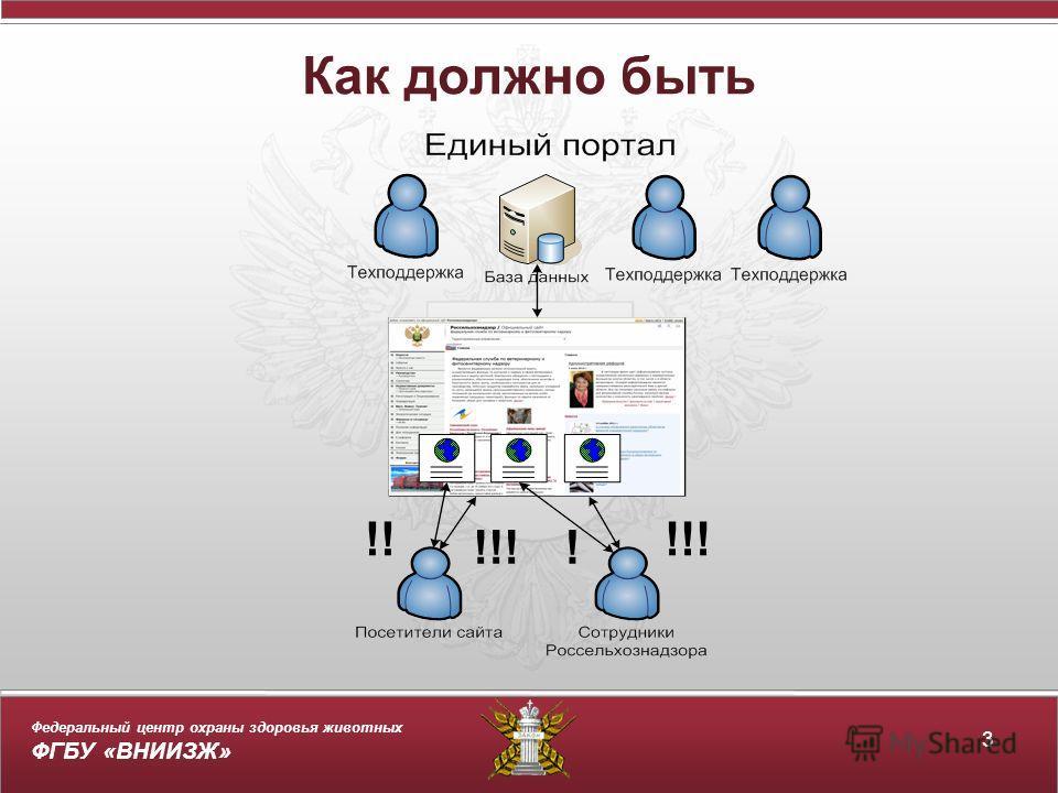 Федеральный центр охраны здоровья животных ФГБУ «ВНИИЗЖ» Как должно быть 3 !! !!! !