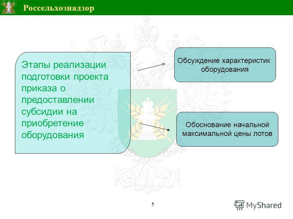 Россельхознадзор 5 Этапы реализации подготовки проекта приказа о предоставлении субсидии на приобретение оборудования Обсуждение характеристик оборудования Обоснование начальной максимальной цены лотов