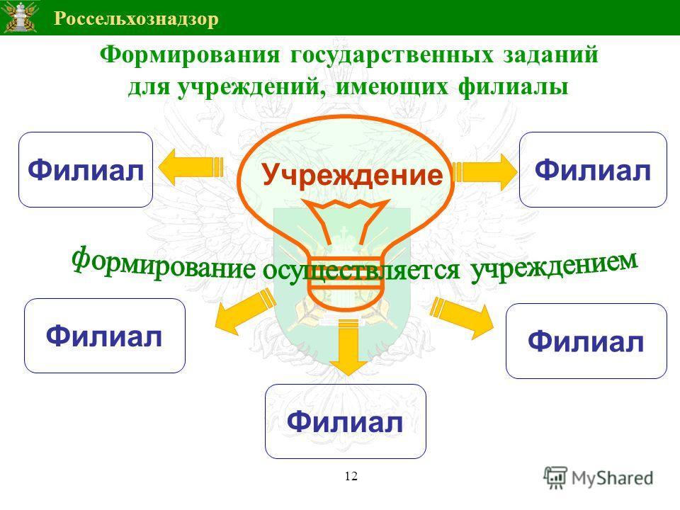 Россельхознадзор 12 Формирования государственных заданий для учреждений, имеющих филиалы Филиал Учреждение Филиал
